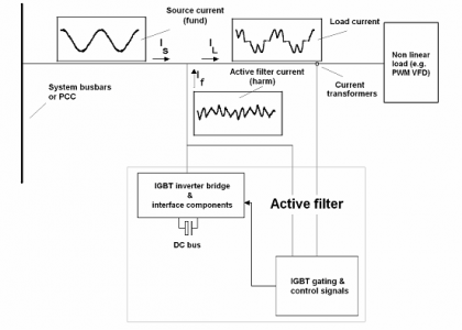 Simplified block diagram of active harmonic filter